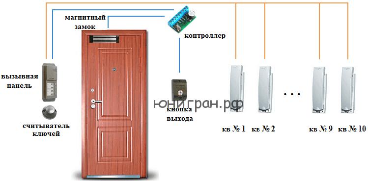 домофон офис
