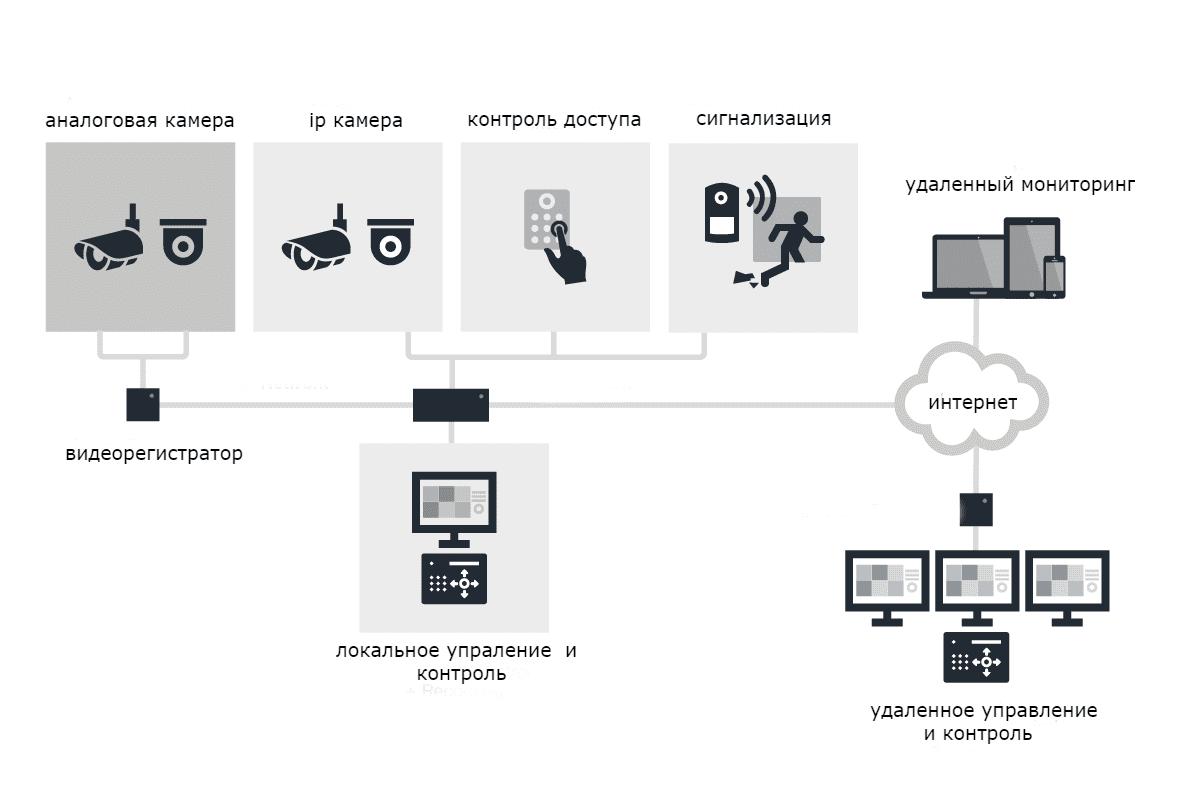 интеграция видеонаблюдения
