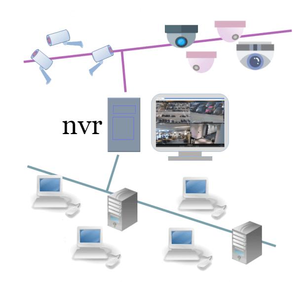 IP-система видеонаблюдения