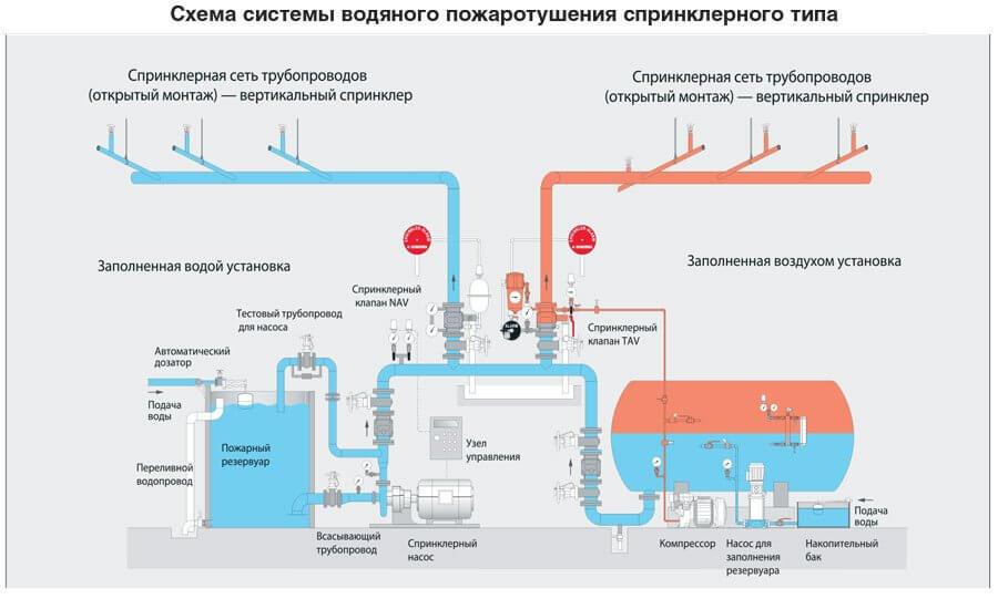 схема пожаротушения